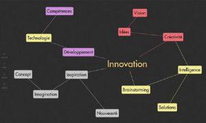 outils de mindmapping avec le logiciel pour écran interactif